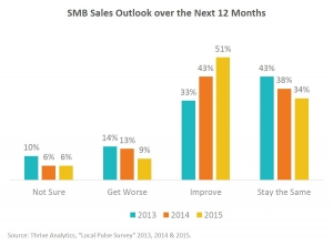 2015 SMB sales outlook