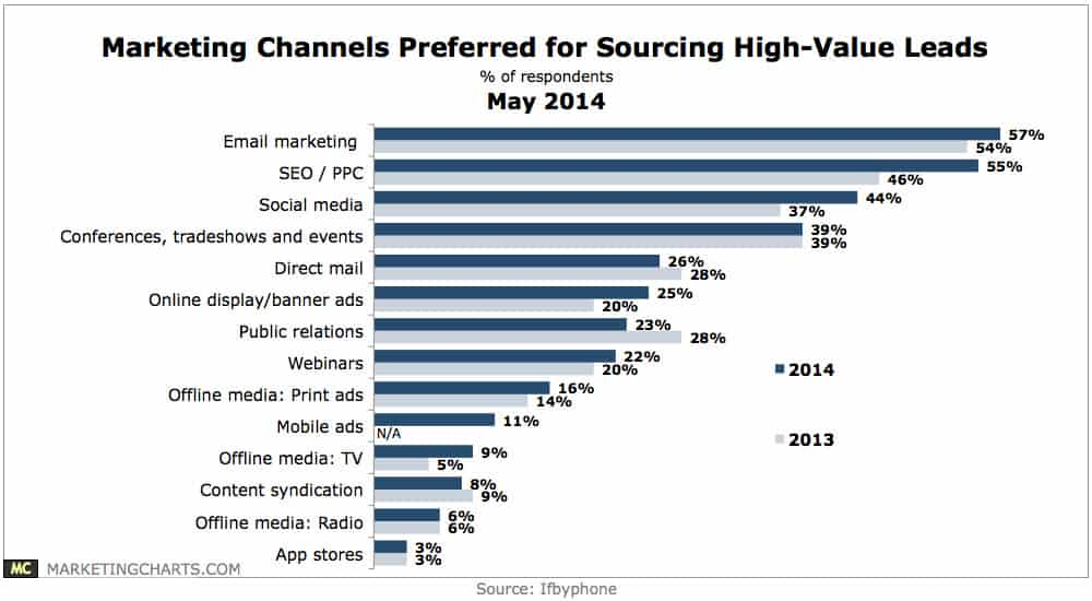 click through rates per channel